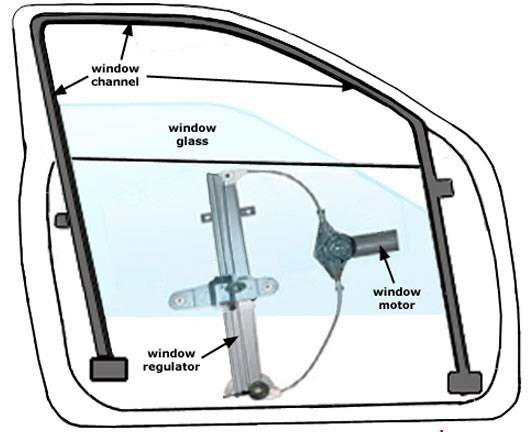a window regulator holds the window and controls its movement