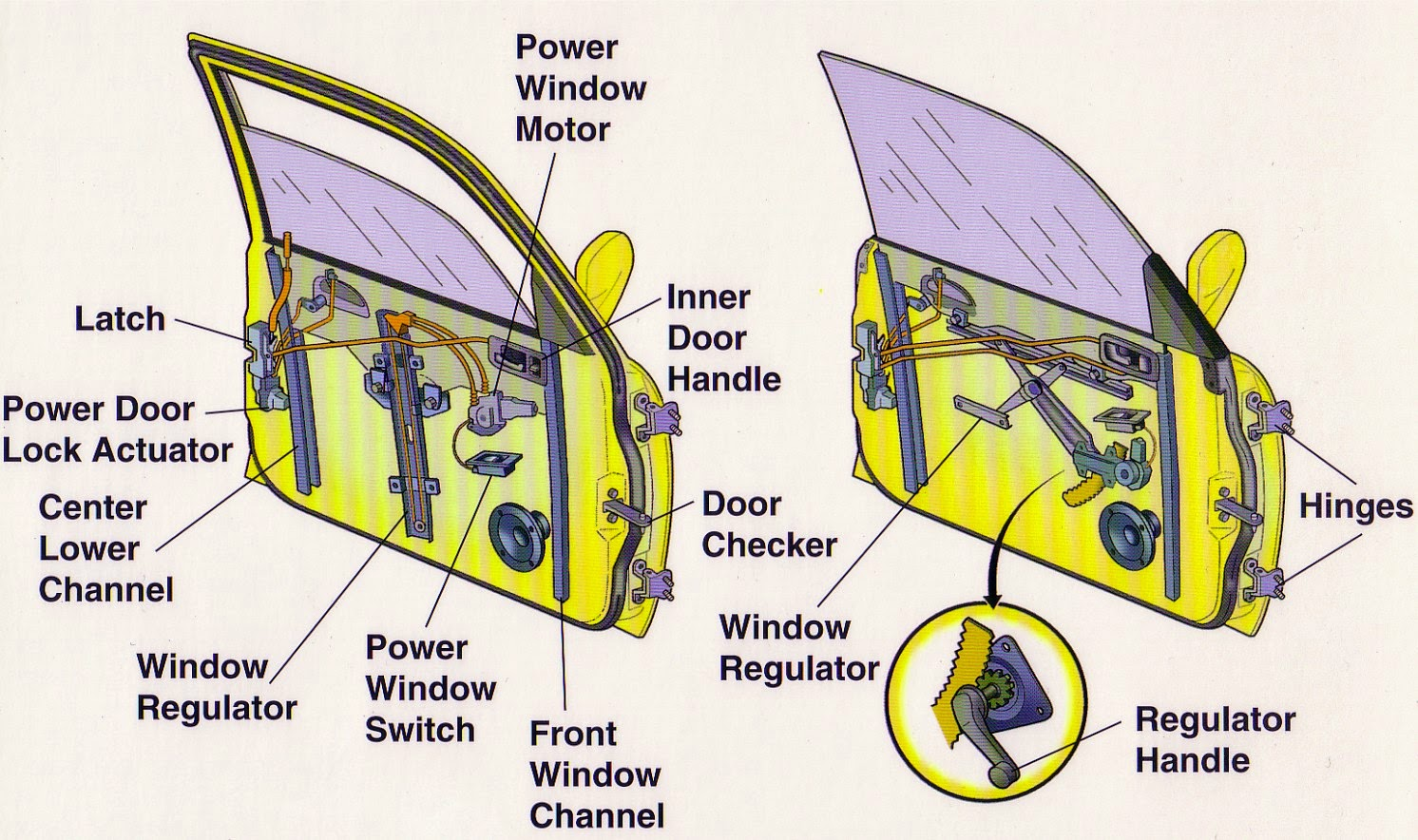 a window is either powered or manual