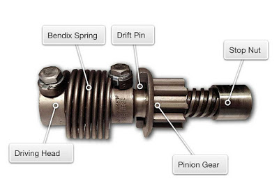 a starter motor Bendix drive and its parts