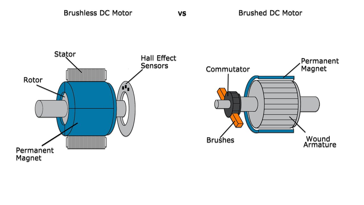differences between brushed and brushless motor